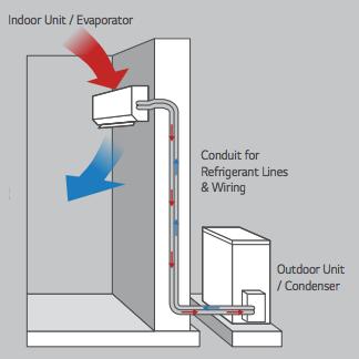 Room Air Conditioner Inverter